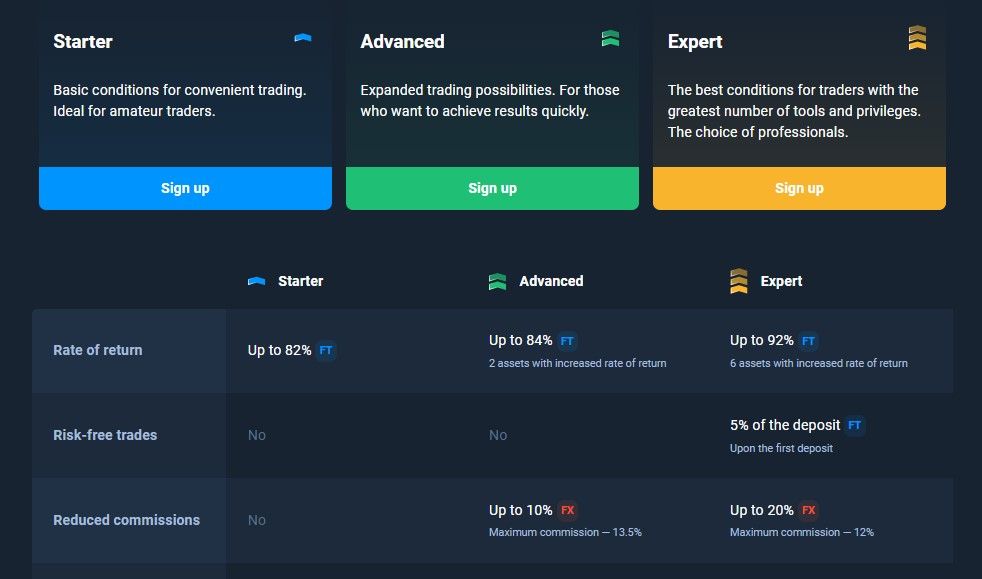 Olymp Trade Account Types Brunei